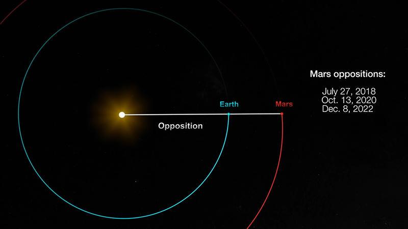 Verpassen Sie nicht Ihr sozial distanziertes Date mit dem Mars